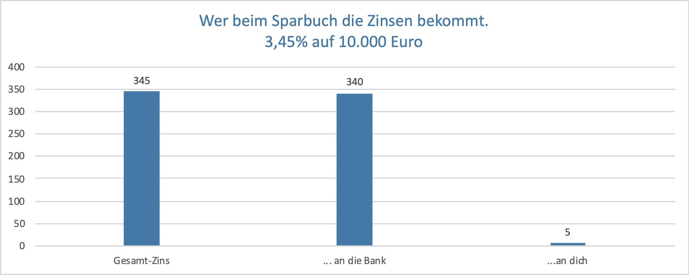 Wie Banken die Niedrigzins-Phase für sich nutzen können