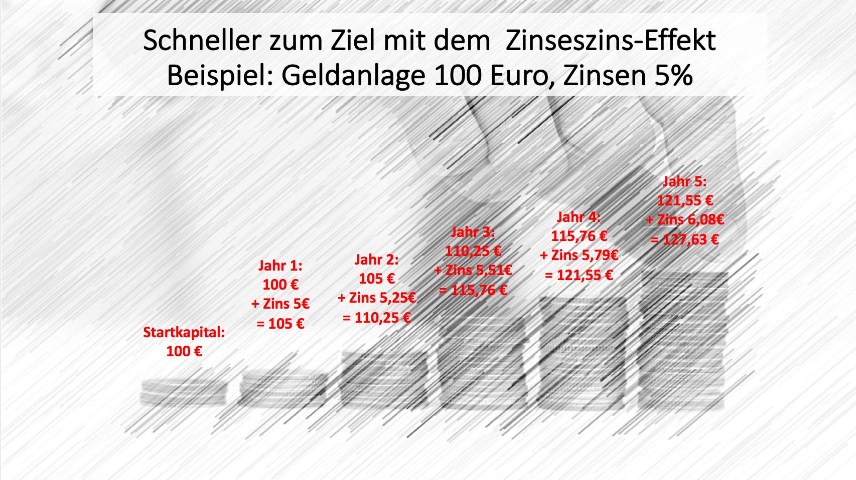 a00_zinseszins-effekt_geldstapel_neu