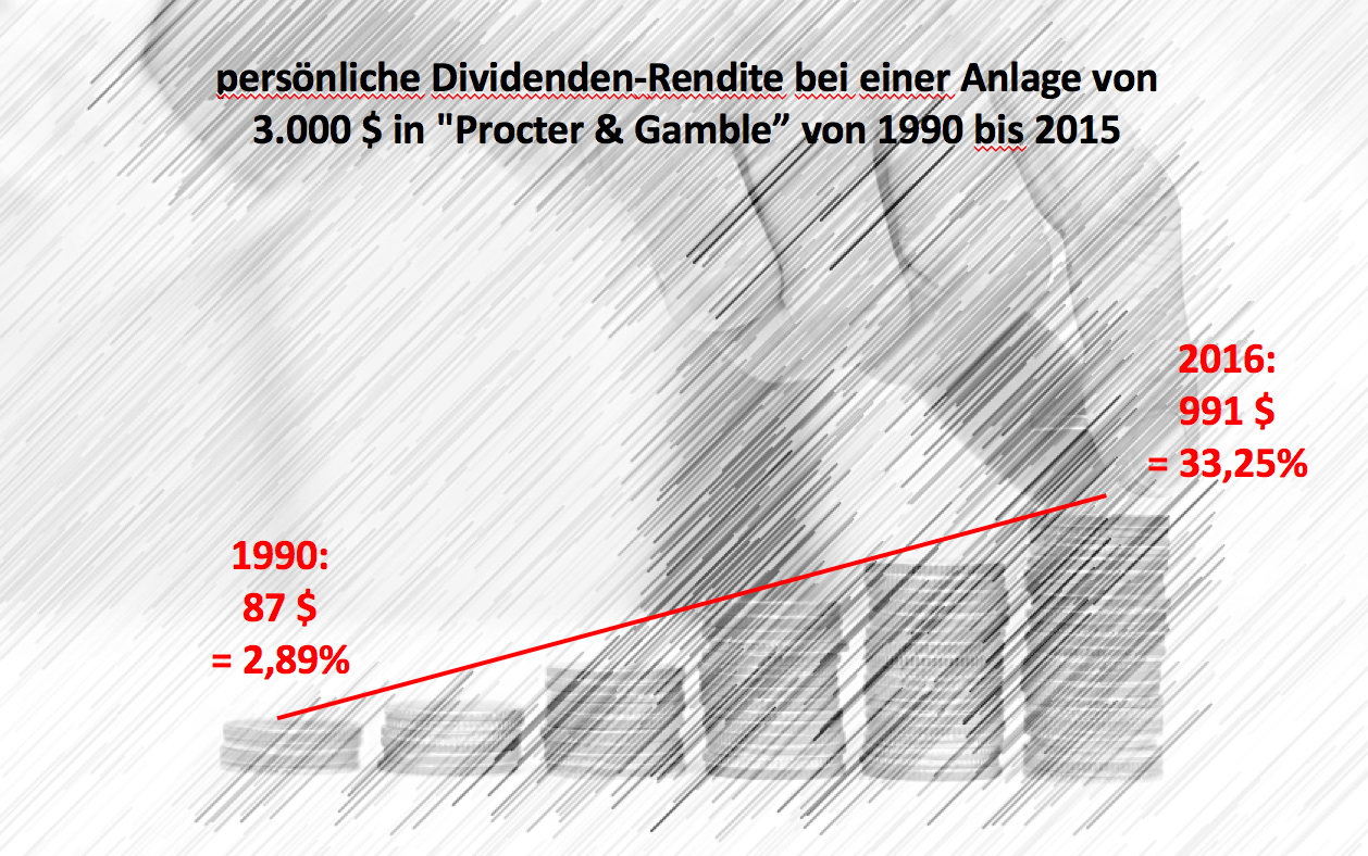 a22-dividendenrendite90-15_pg_neu