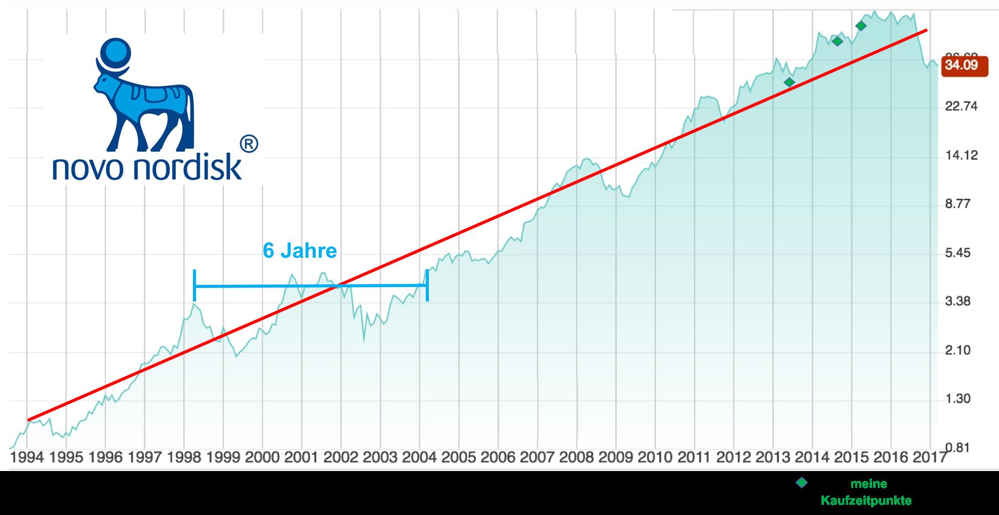 MD01_NovoNordisk_Chart