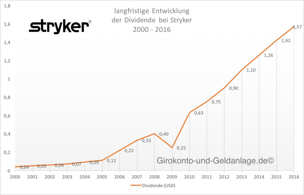 Stryker_Langfristchart_Entwicklung_Dividende