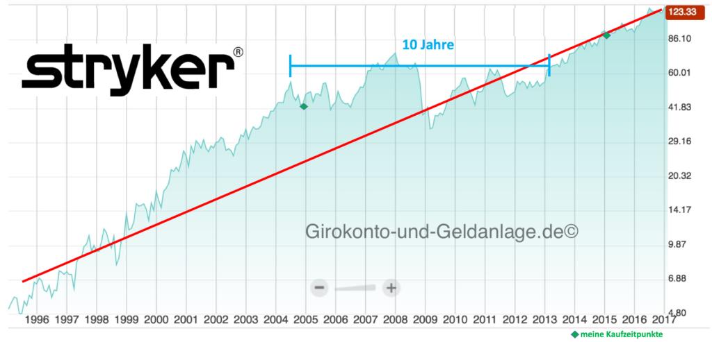 Stryker_langzeitchart_Entwicklung_Aktie